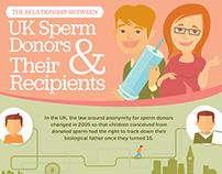 Sperm Donations Infographic