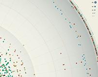 Satellites orbiting the Earth/ La Lettura #271