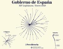 Spanish Government visualization