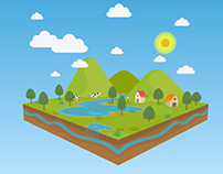 Ciclo da água - Projeto Educativo