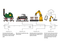Industry 4.0 Infographics