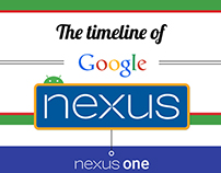 The timeline of Google Nexus