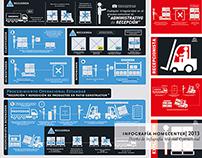 Infografía Homecenter Sodimac