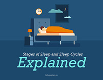 Stages of Sleep and Sleep Cycles Explained