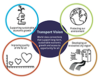 TfGM 2040 Strategy infographics