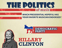 US Presidential Musical Endorsement