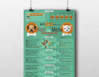 Woof  vs Meow Infographic