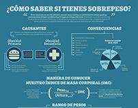 Infografía del Sobrepeso