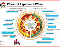 Pizza Hut Experience Wheel (Task)