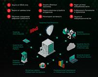 Infographic design for Kaspersky Lab.