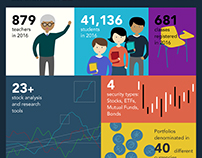 Infographic for StockTrak Inc