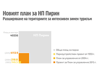 Infographic - Bulgarian biodiversity policy