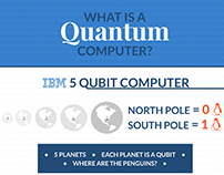 Infographic - Quantum computing