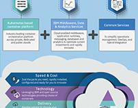 IBM Cloud private infographic