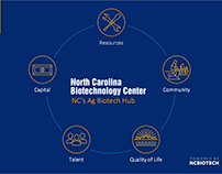 North Carolina Life Science Ecosystem