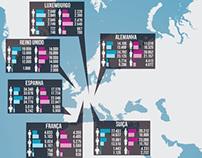 """Infografia """"Portugueses Pelo Mundo 2009/2010"""""""