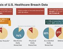 Healthcare breach