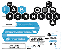 The Lab Formula – Infographic
