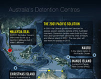 Australia's Detention Centres