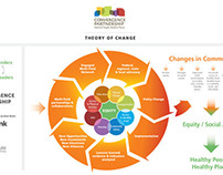 Convergence Partnership Theory of Change