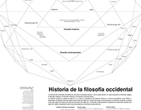 PHYLOSOPHY History infography