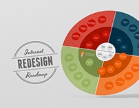 Intranet Redesign Roadmap