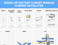 Sizing up history's most famous science satellites