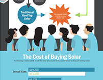 Infographic: Buy Your Own Solar