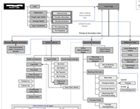Information Architecture & Users Journey Maps samples