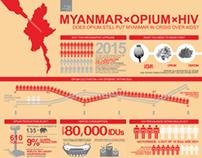 Myanmar x Opium x HIV