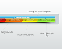 Segmatix Automated Marketing App User Flows| Guides