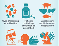 Causes of antibiotic resistance