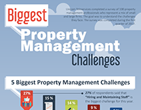 Challenges facing property managers