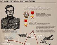 Amet-Khan Sultan