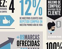 Infografía - GafaVintage