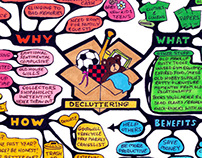 Mind Map - Decluttering