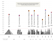 World Tallest Building during the ages infographic