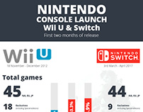 Nintendo Switch Launch infographic