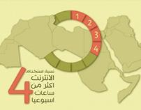 Arab Internet Infographic