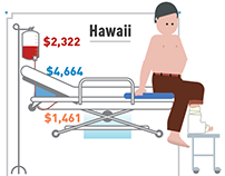 Health-Care Costs Across America