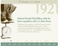 L.L.Bean - Interactive Company Timeline