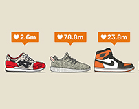 Most 'Liked' Sneaker Brands on Instagram 2015