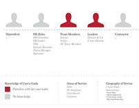W.W.Grainger / HR Portal - Experience Strategy