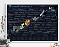 Calendar of 100 events of the Internet era