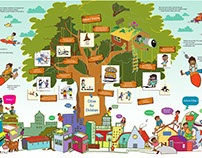 Cities For Children : A Systems Design Project
