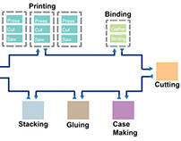 Hardcover Book Manufacturing System Design