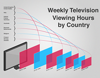INFOGRAPHICS - Weekly TV viewing hours by country