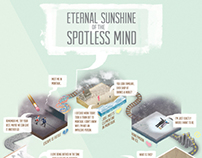 Eternal Sunshine: An Infographic