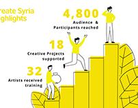 Infographics - British Council