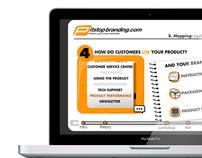 Pitstop Branding Courses